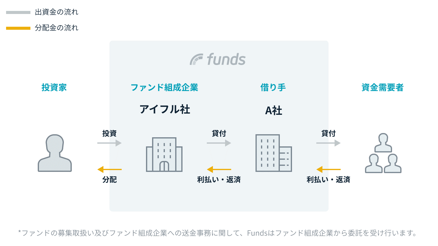 Funds アイフル案件