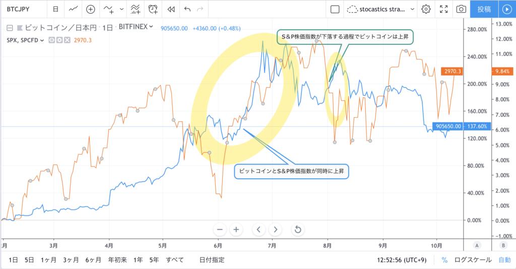 株価 仮想 の 通貨 世界