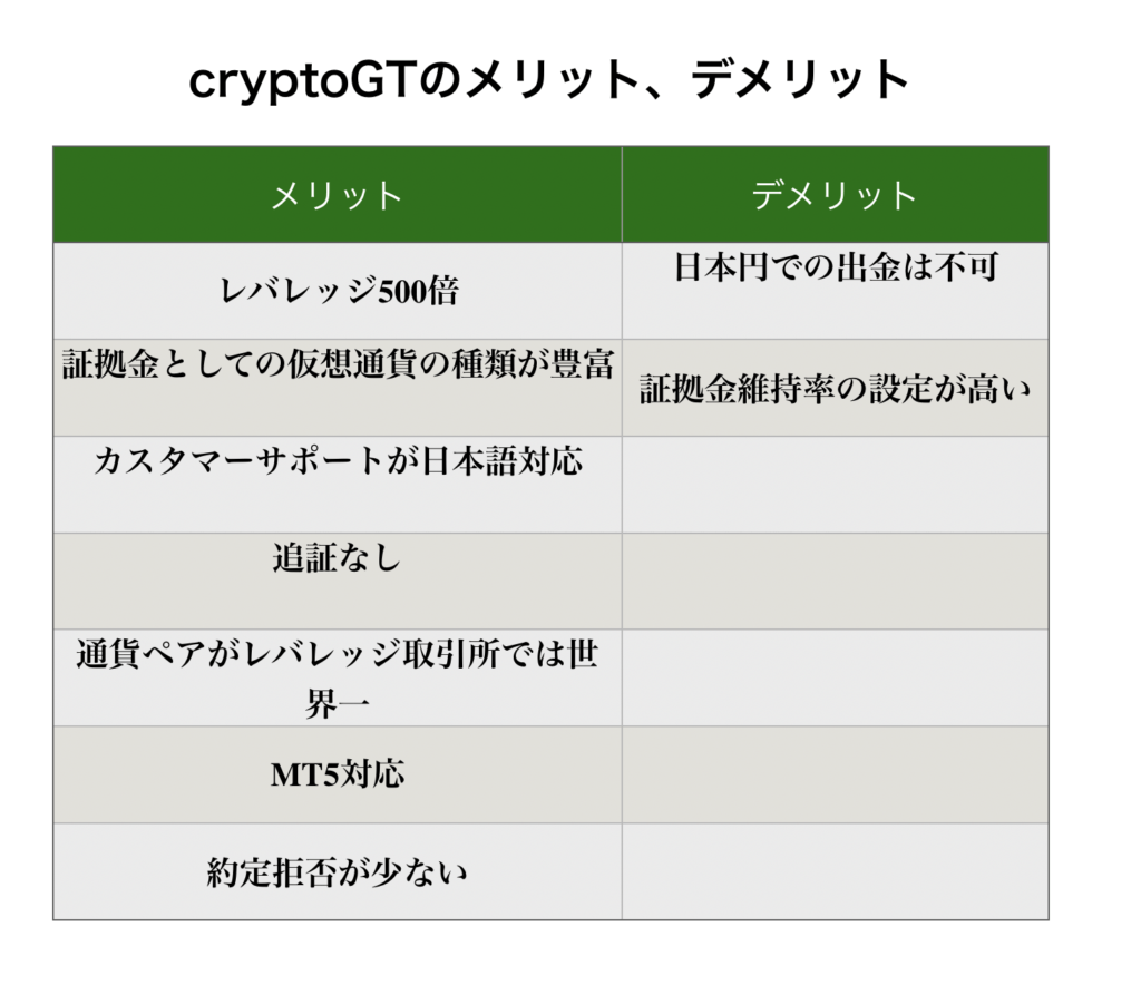 CryptoGT メリット デメリット