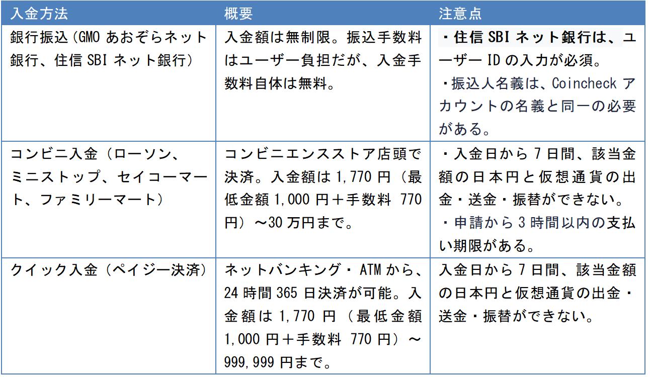 3CC日本円の入金