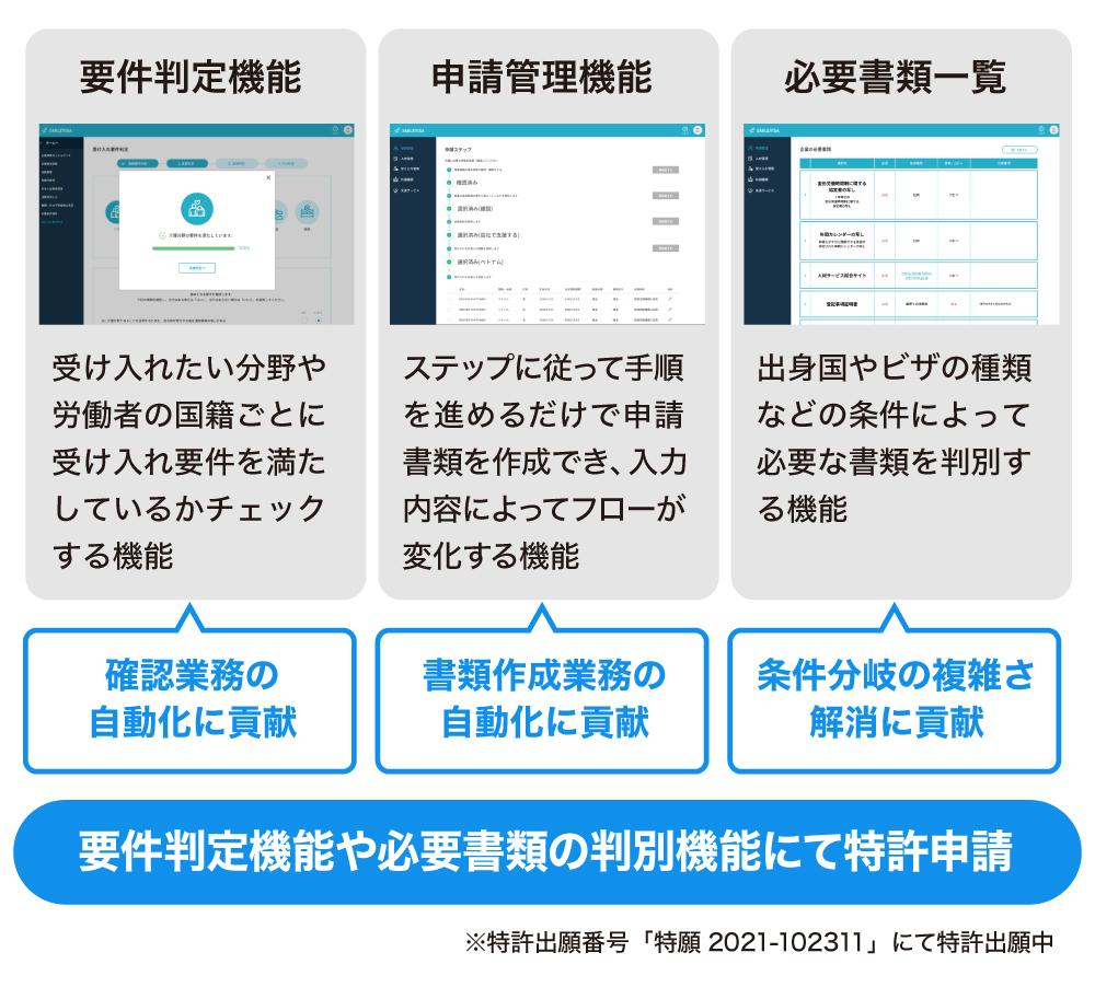 スマイルビザの要件判定、申請管理、必要書類一覧の3つの機能