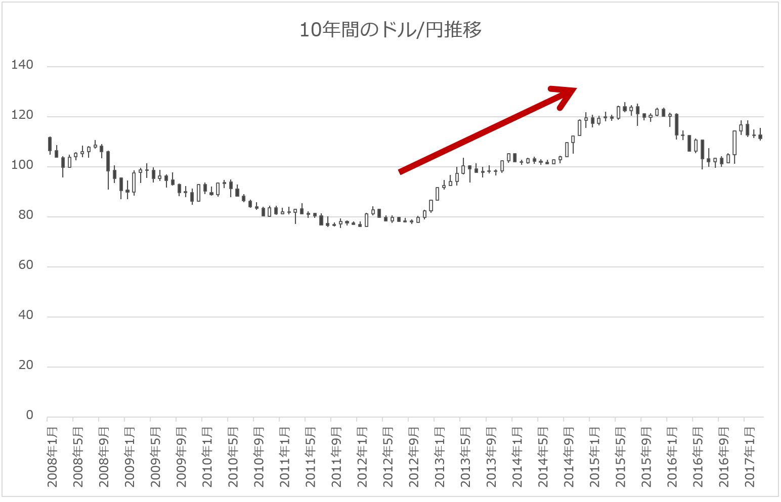 ドル円の推移