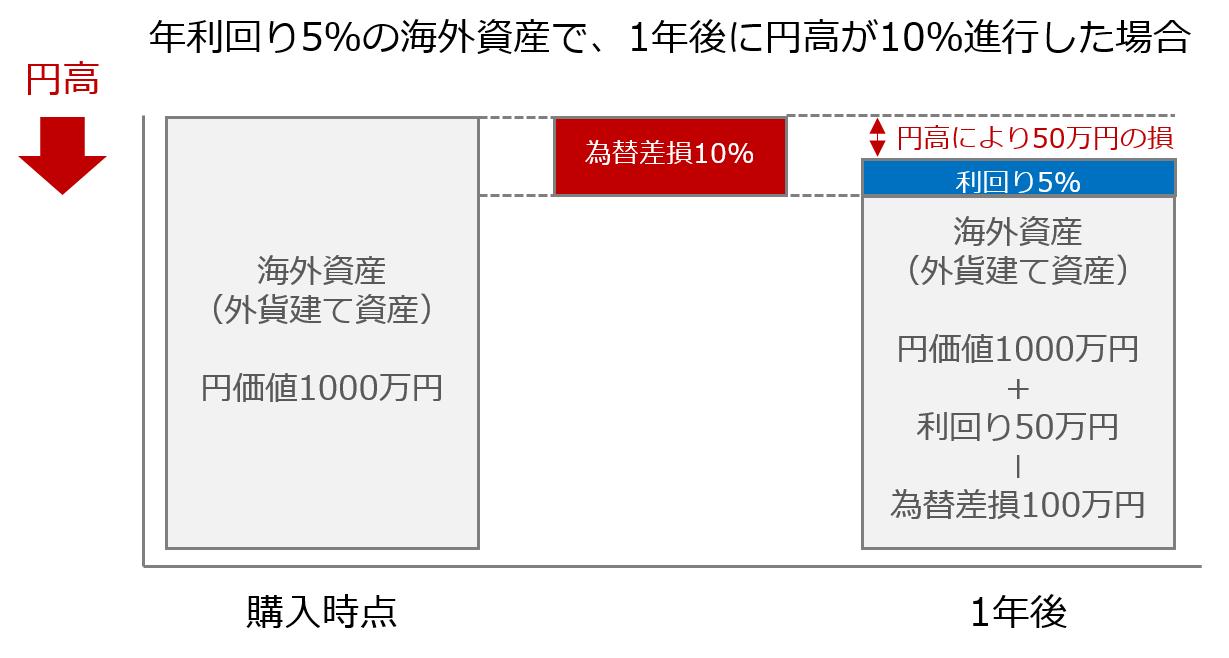 円高為替差損のイメージ