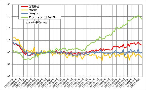 国土交通省「土地総合ライブラリー」不動産価格指数(住宅)(全国)