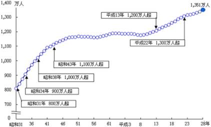 東京都の総人口の推移