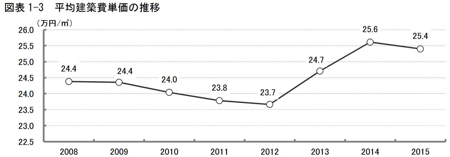 2015年度 戸建注文住宅の顧客実態調査 図表 1-3 平均建築費単価の推移