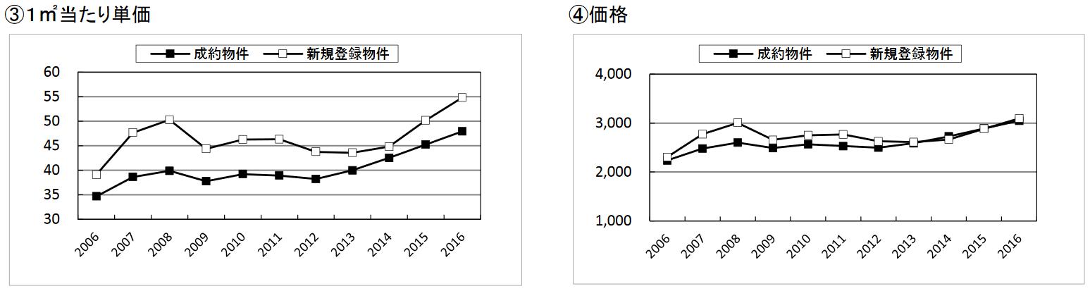 2016年の中古マンション平米単価と成約価格