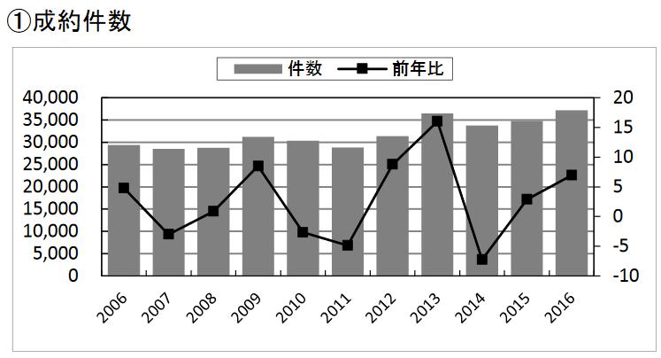 2016年の中古マンション成約件数