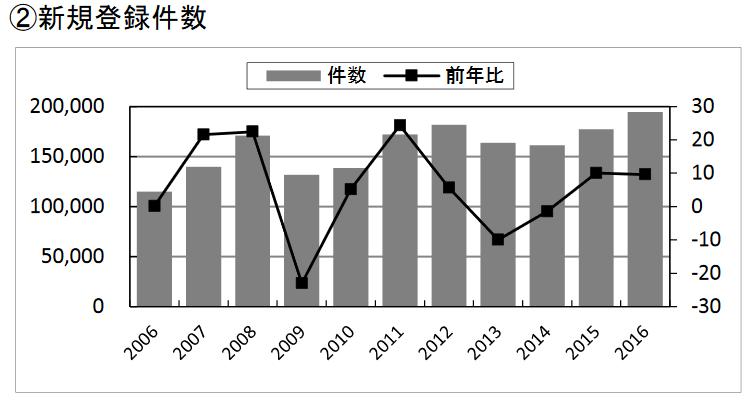 2016年の中古マンション新規登録件数