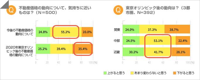 不動産価格は「五輪後に下がる」が35.4%