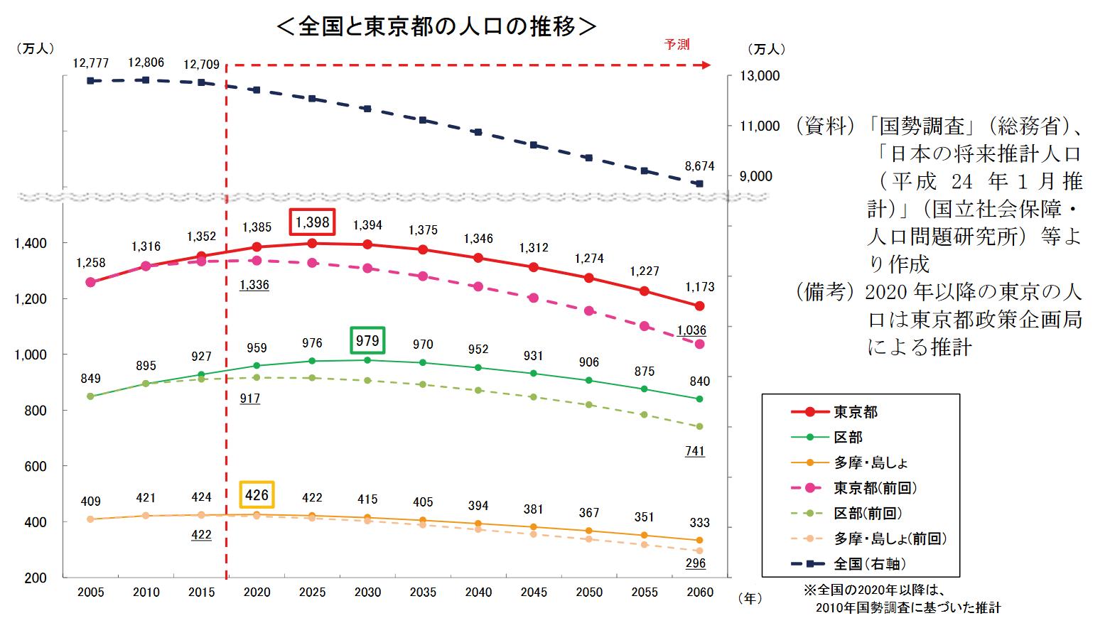 全国と東京都の人口推移