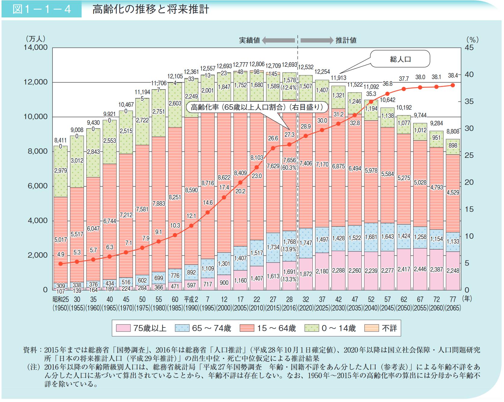 日本の高齢化率の予測