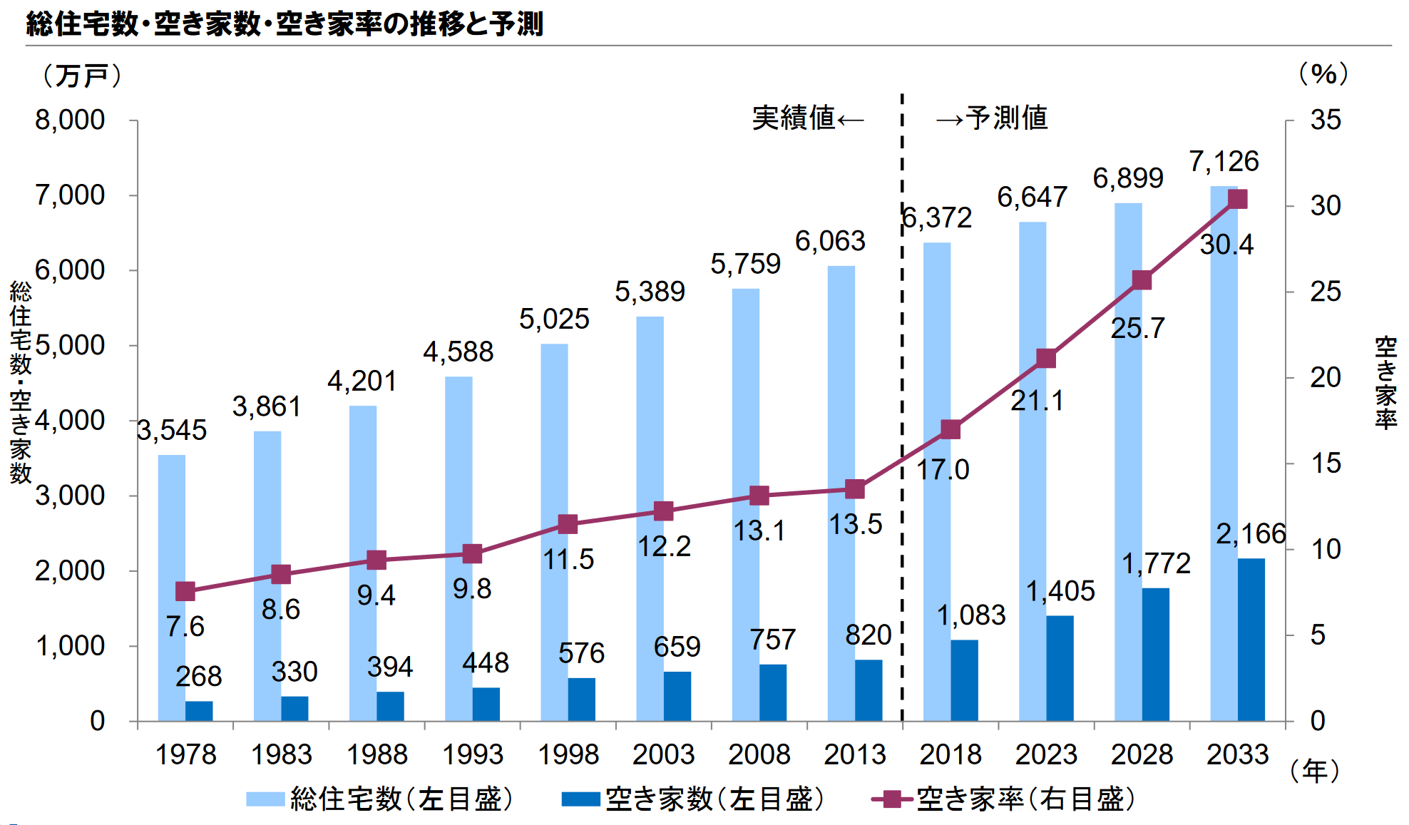 野村総合研究所による2023年以降の空き家率の予測