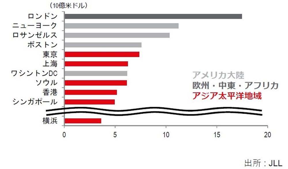 都市別投資総額ランキング(2017年上半期)