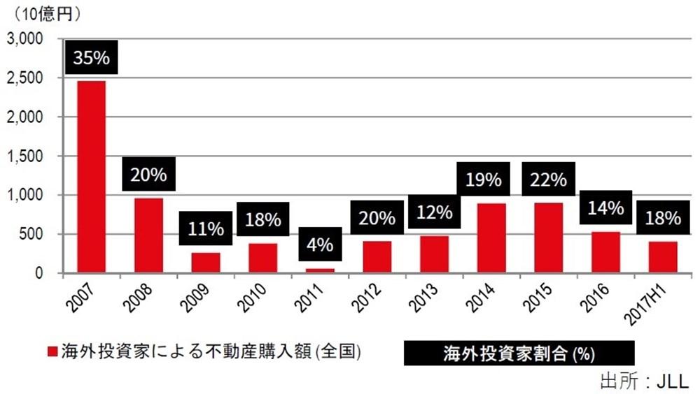 海外投資家投資額推移