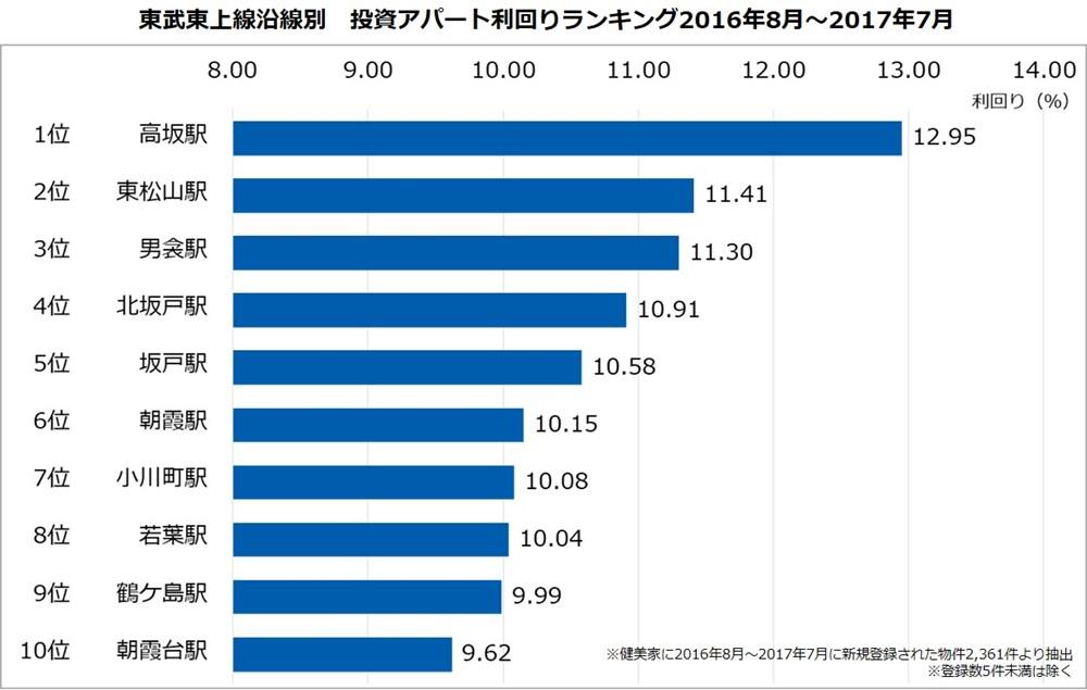 健美家レポート 東武東上線沿線駅別アパート投資利回りの平均