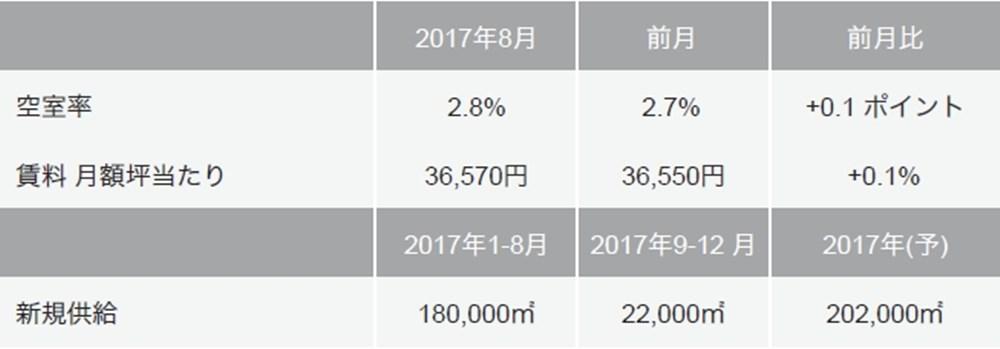 東京Aグレードの空室率・賃料