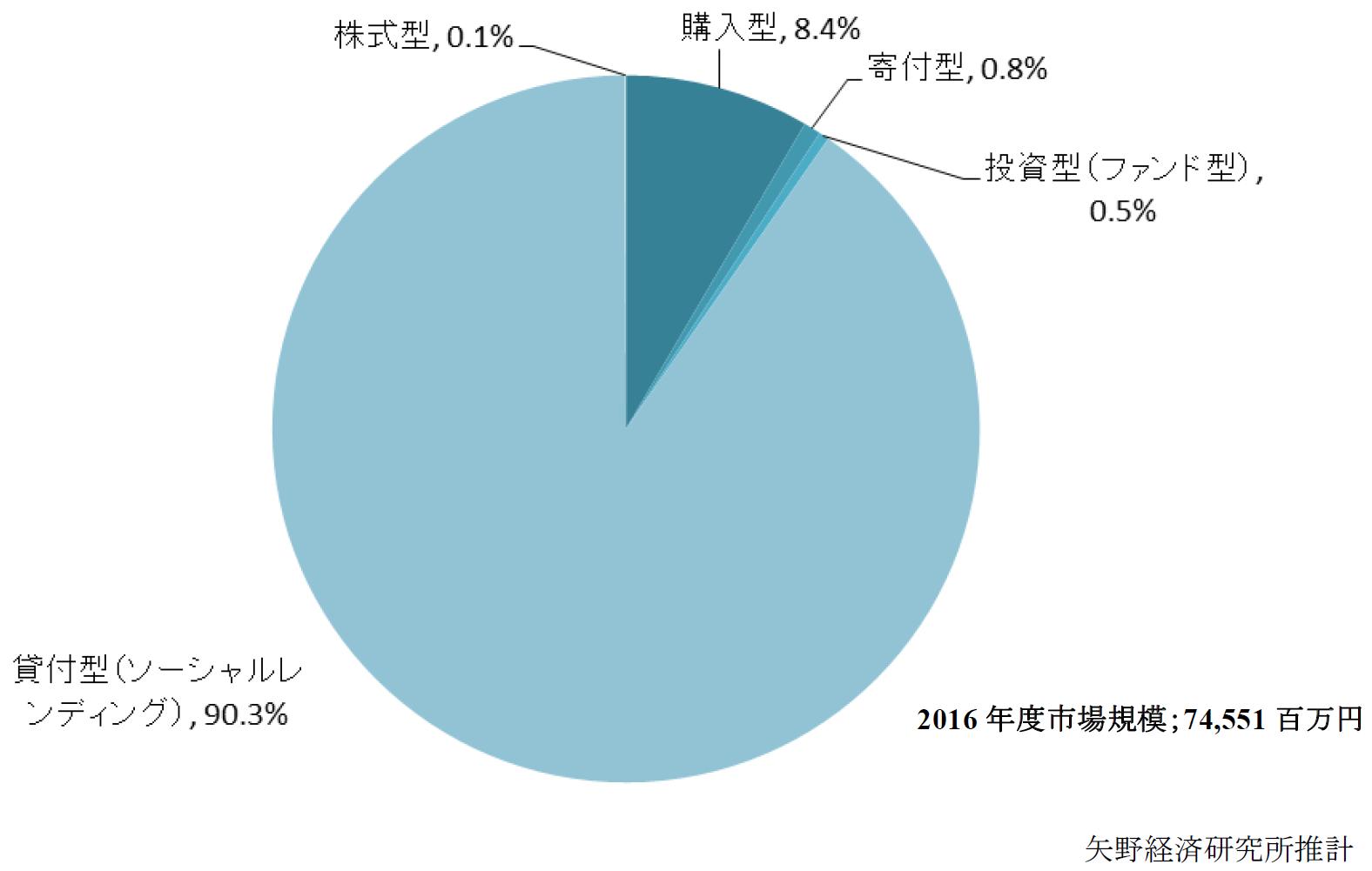 2016年度貸付型クラウドファンディングの市場規模推移