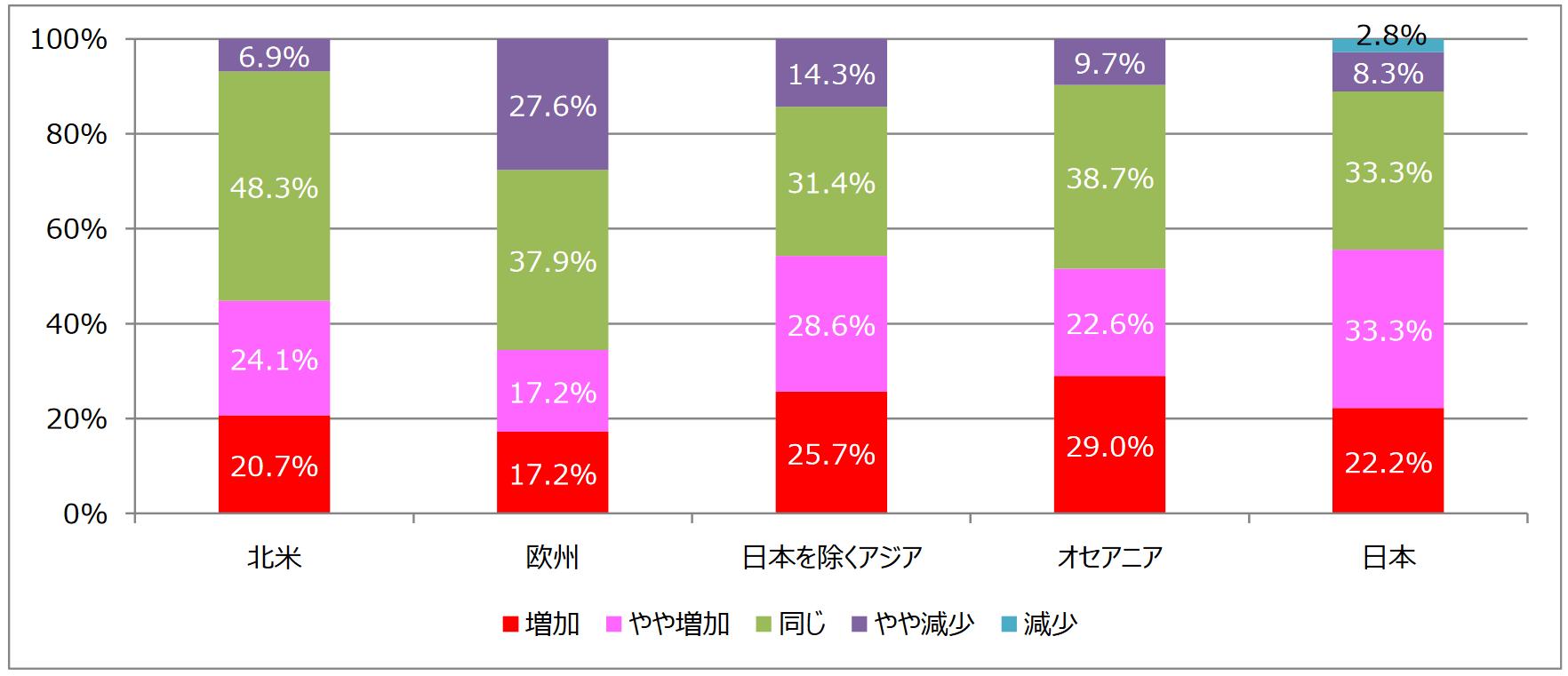 「平成28年度 海外投資家アンケート調査」現在の投資額と3年後の投資額の比較