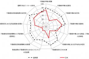 海外不動産投資家、日本での目標利回りは○%!投資適格エリアは?海外の目線から学ぶ不動産投資戦略