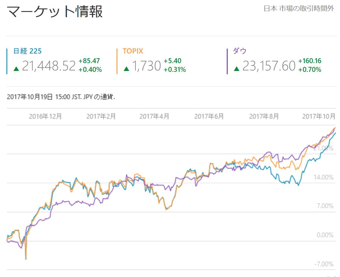 NYダウ平均株価と日経平均株価の動き