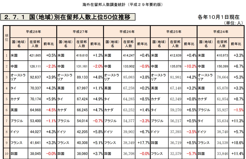 海外在留邦人数調査統計(平成29年要約版)