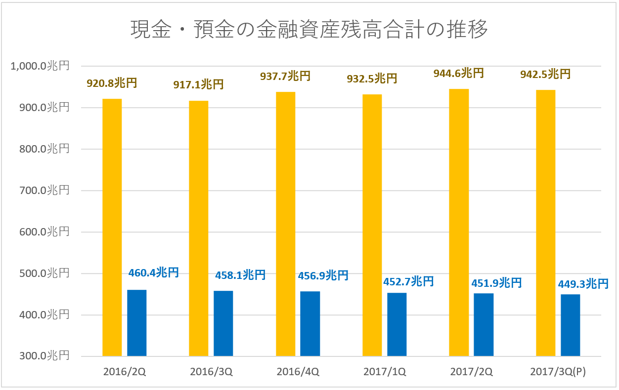 家計の現金・預金資産残高・定期預金残高の推移