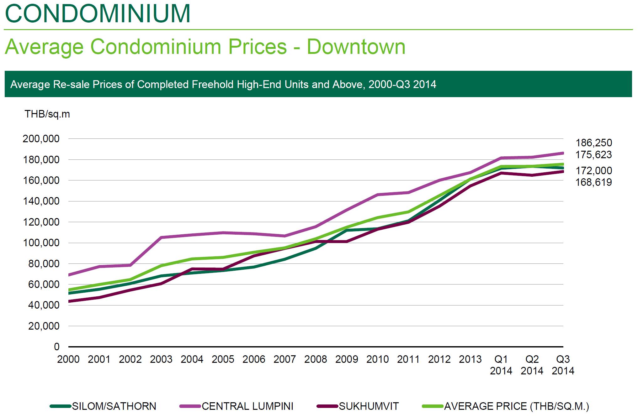タイ・バンコクのコンドミニアム価格推移