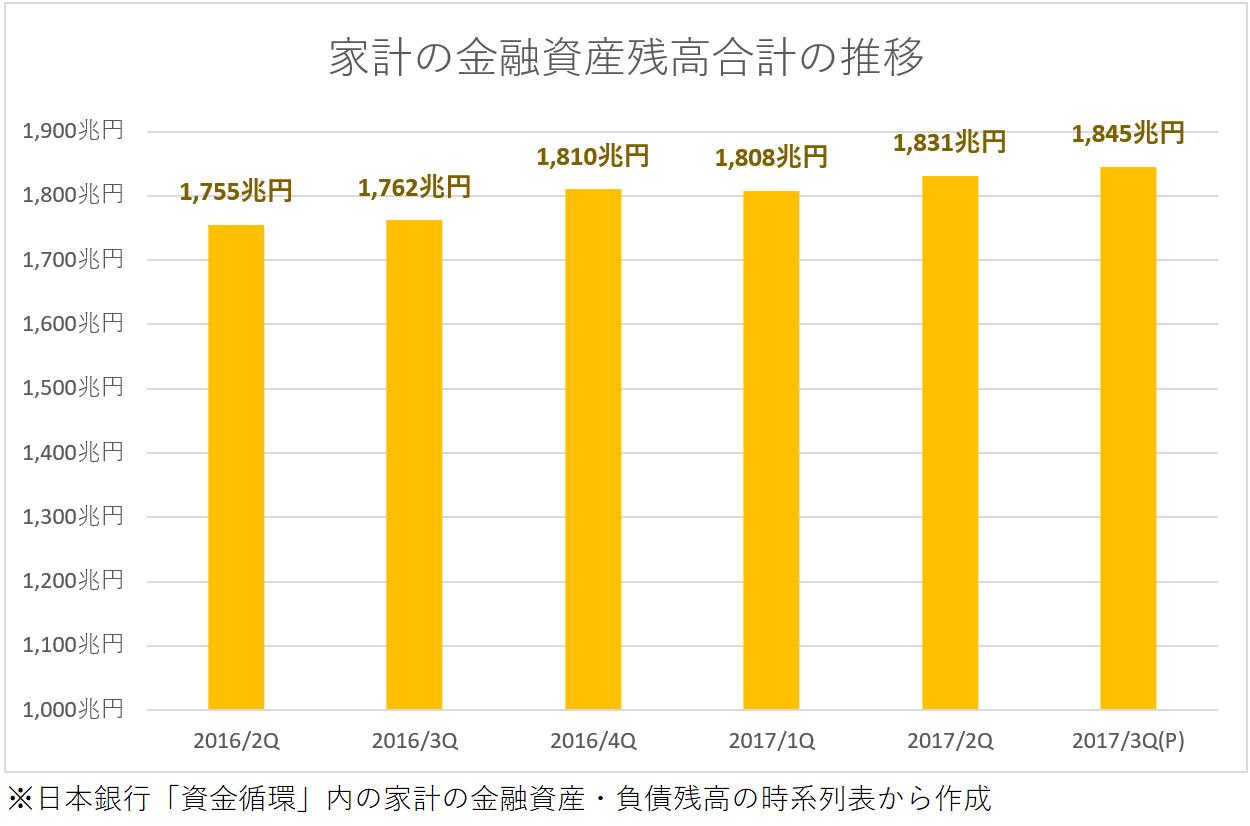 ※日本銀行「資金循環」内の家計の金融資産・負債残高の時系列表