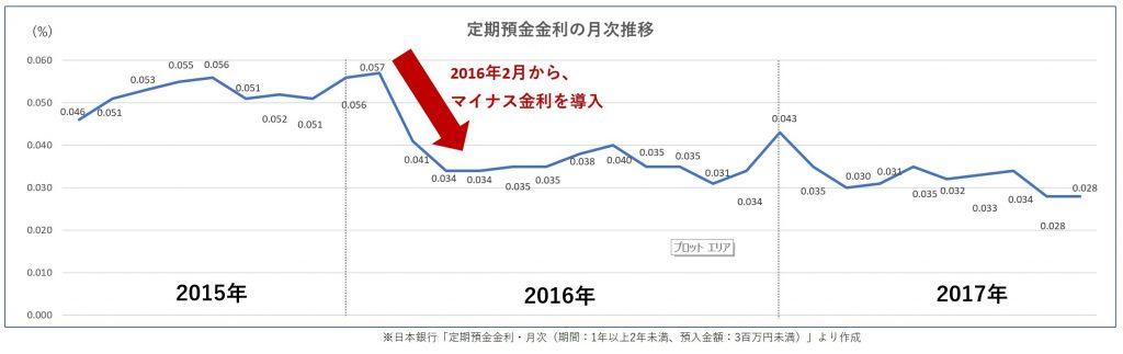 定期預金の金利推移