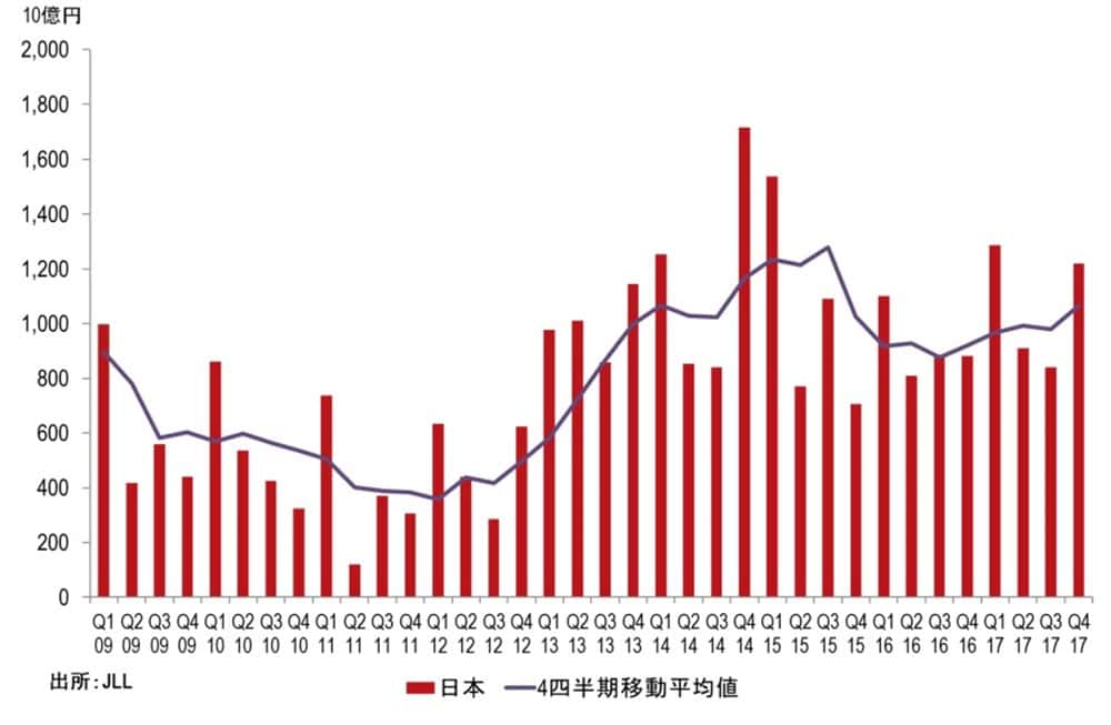 2017年第4四半期の投資分析レポート 日本の商業用不動産投資額