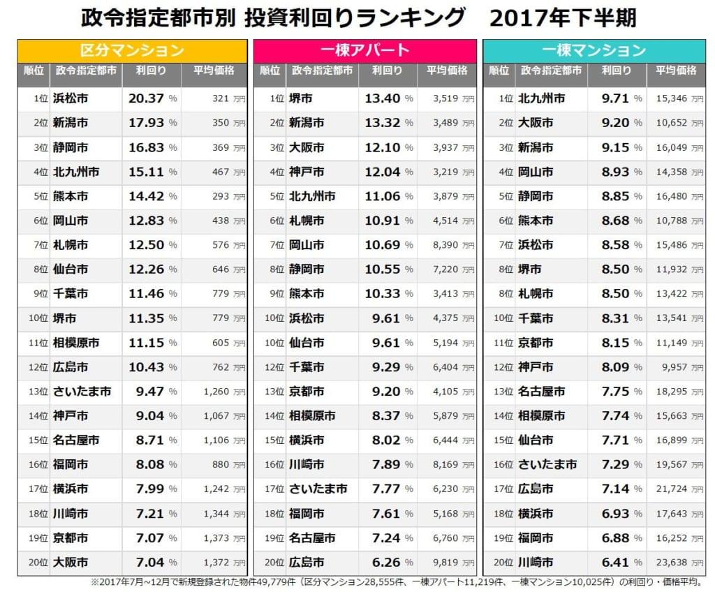 政令指定都市別 利回りランキング 2017年下半期