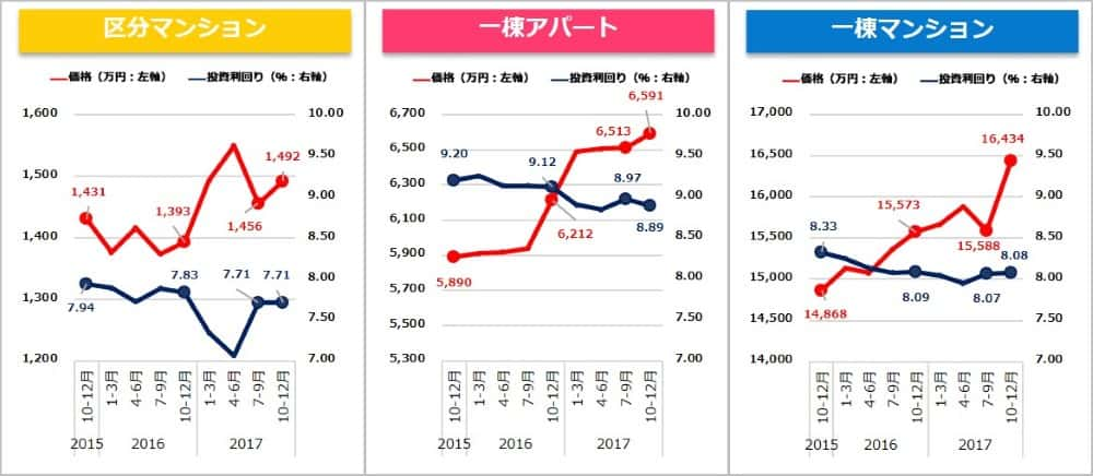 健美家 収益物件 市場動向 四半期レポート  2017年10月~12月期