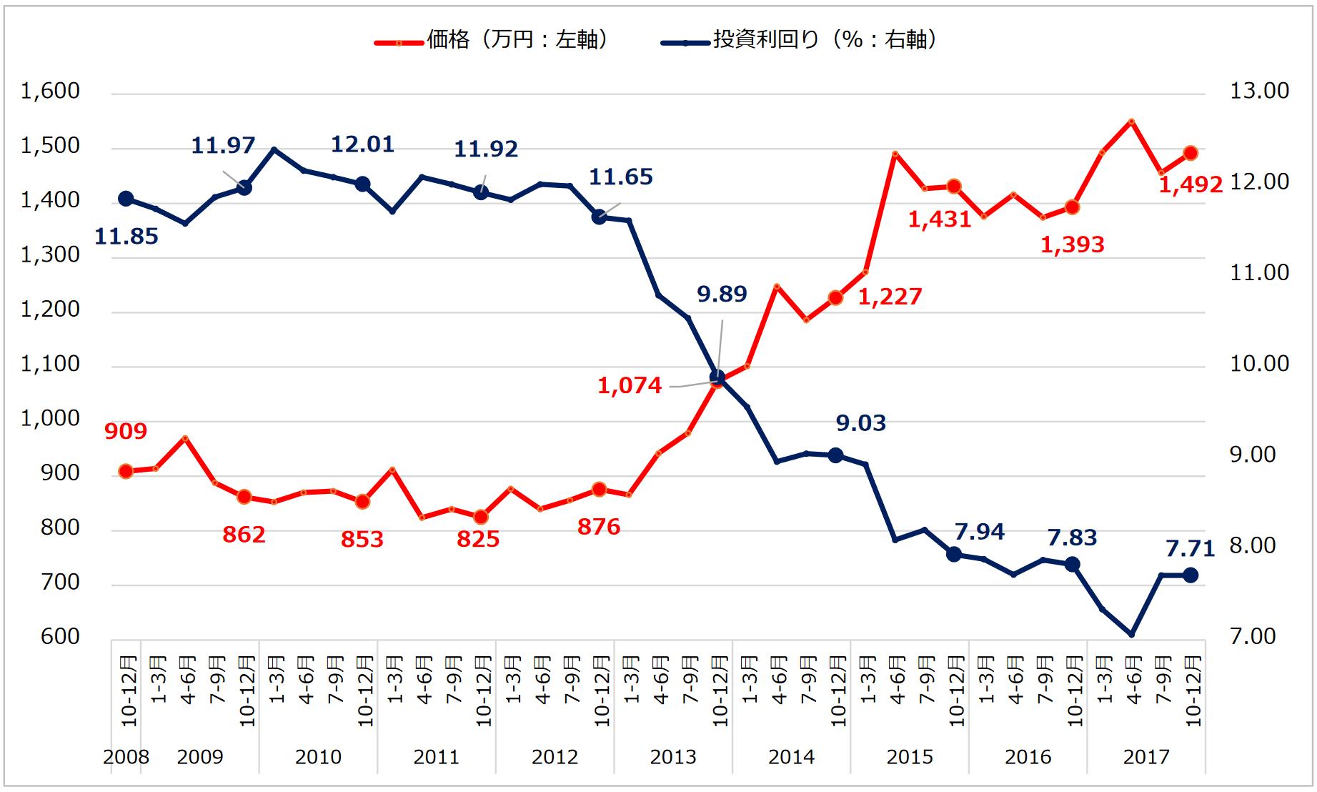 健美家株式会社「収益物件 市場動向 四半期レポート」区分マンションの価格推移