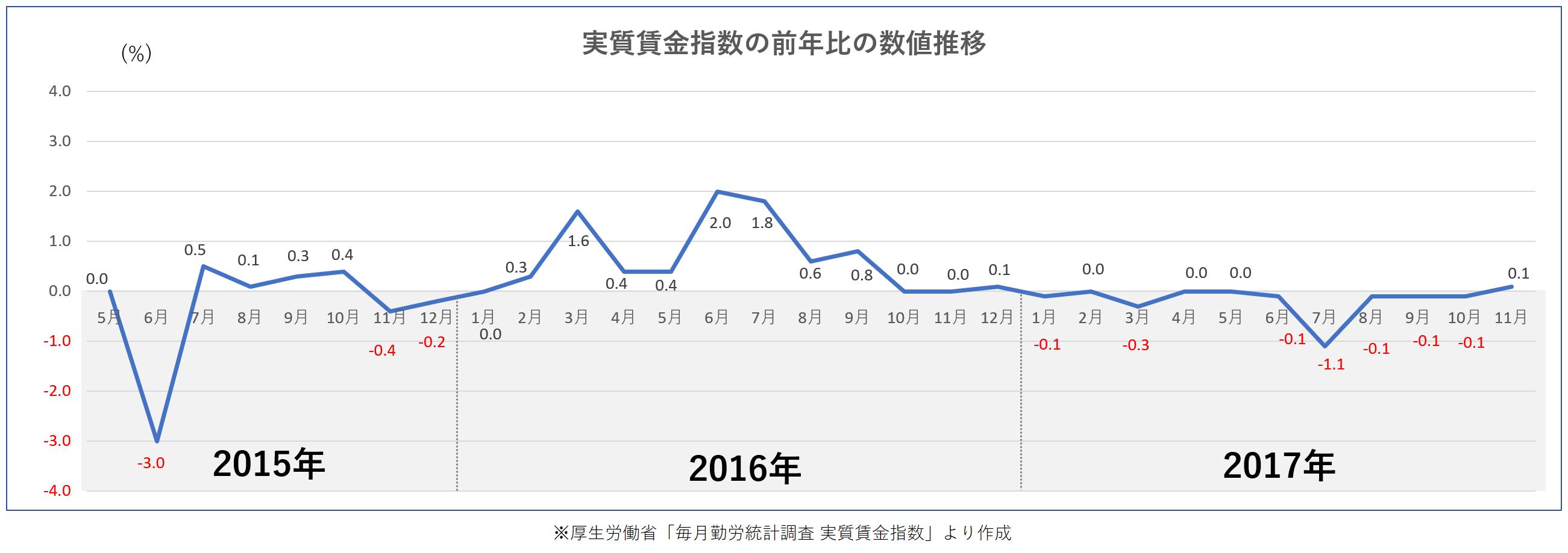 厚生労働省 実質賃金指数