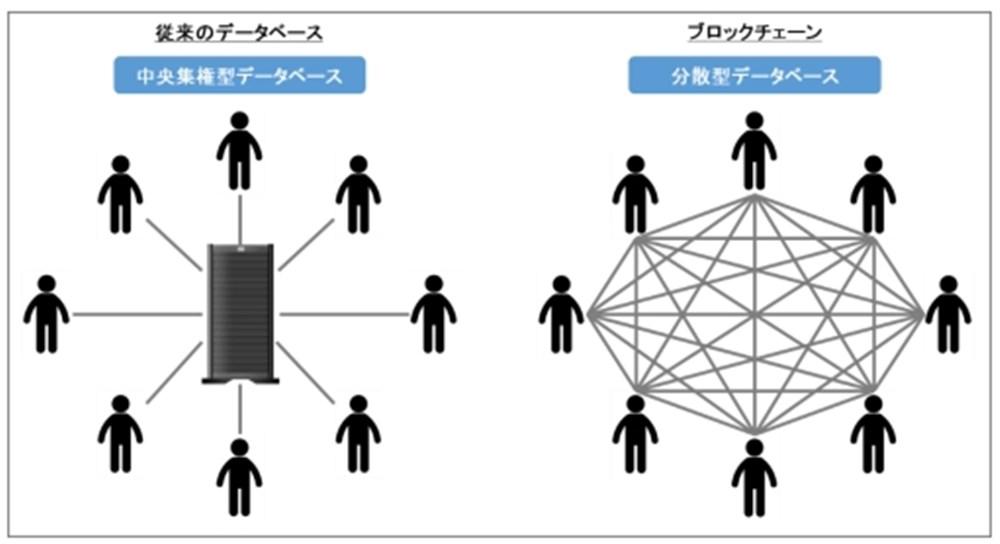 ブロックチェーン技術のイメージ