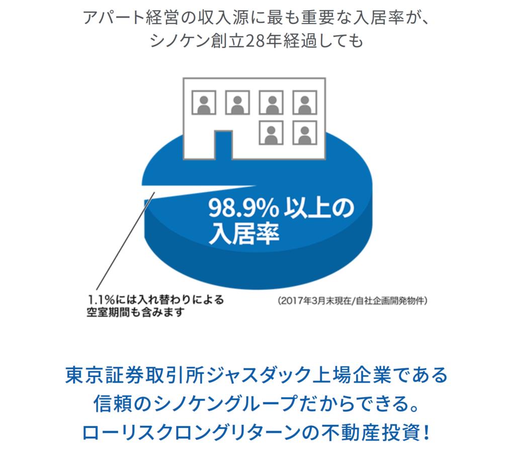 シノケンプロデュースの高い入居率