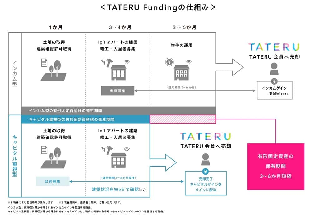 TATERU Funding 仕組み