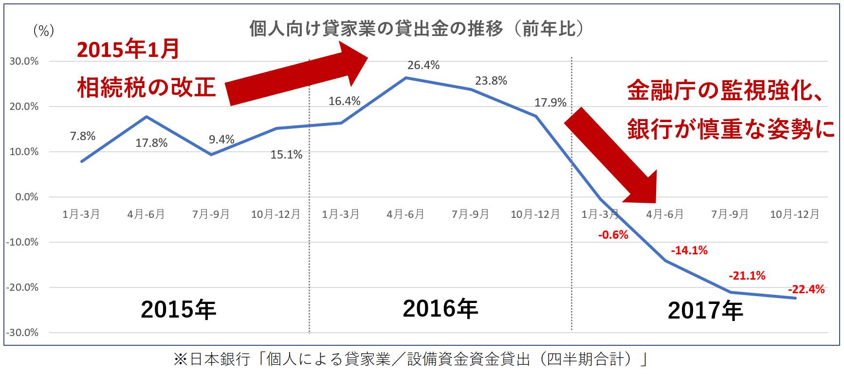 アパートローンの前年比推移