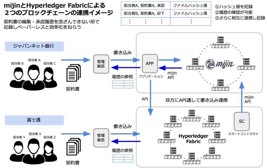 「mijin」と「Hyperledger fabric」の実証実験イメージ