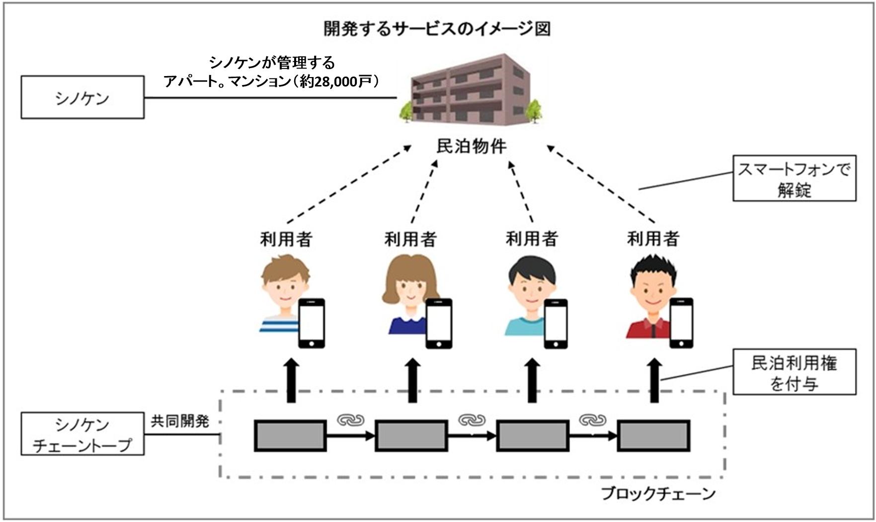 ブロックチェーン技術を民泊分野に活用