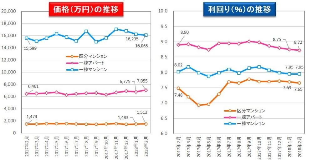 収益物件 市場動向マンスリーレポート 2018/03