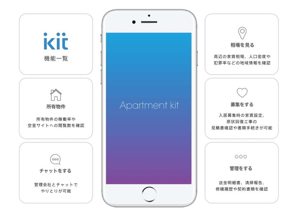 Apartment kit for Owner 機能
