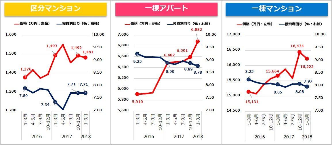 収益物件 市場動向 四半期レポート 2018年1月~3月期