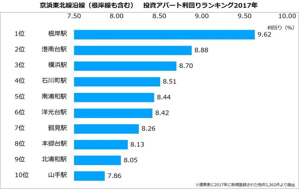 京浜東北線沿線(根岸線も含む)投資アパート利回りランキング2017年