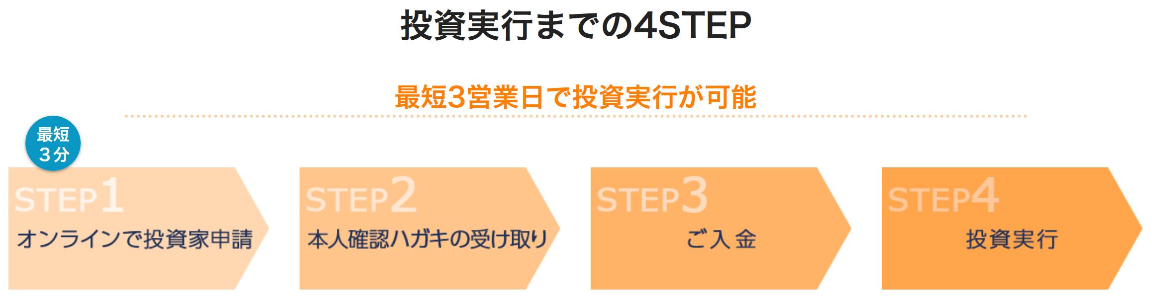 オーナーズブック投資実行までの4STEP