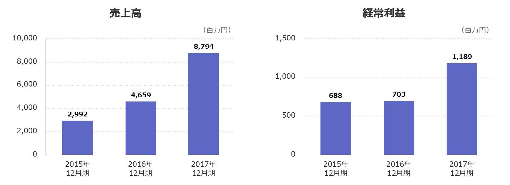 オーナーズブック運営会社は6期連続増収増益