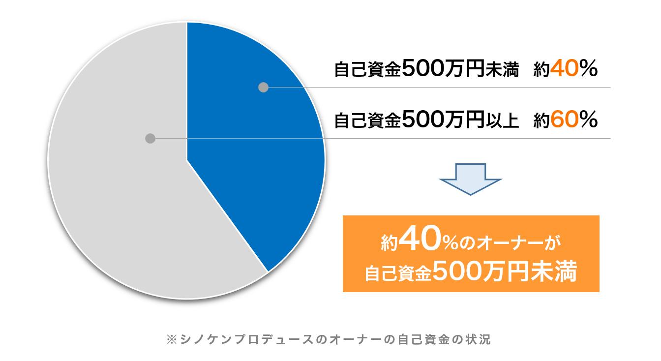 シノケンのアパートオーナーの自己資金比率