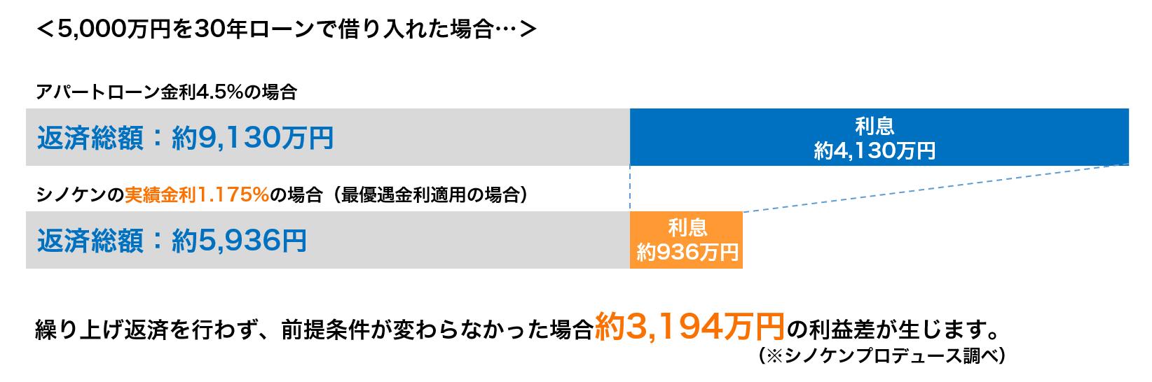 シノケンの融資実績金利での利息の計算