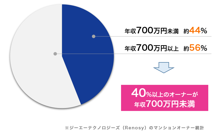 GAテクノロジーズ(Renosy)のマンションオーナー年収別統計